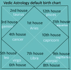 Vedic Astrology Birth Chart