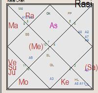 Vedic Astrology Birth Chart of Kiku Sharda