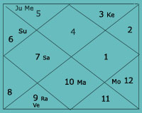 Vedic Astrology Lawyer Birth Chart