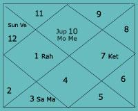 Vedic Astrology Birth Chart truck driver